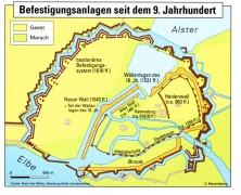 Befestigungsanlagen in Hamburg